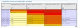 Tableau d'analyse du risque de feu bactérien